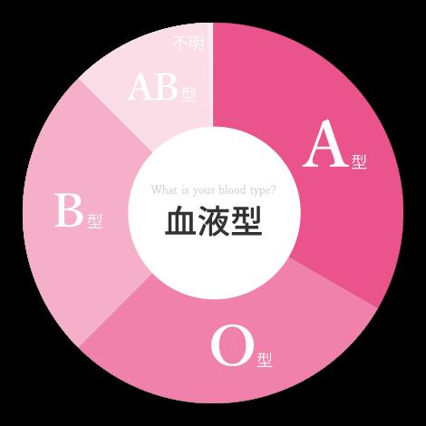 What is your blood type?血液型 A型/O型/B型/AB型/不明