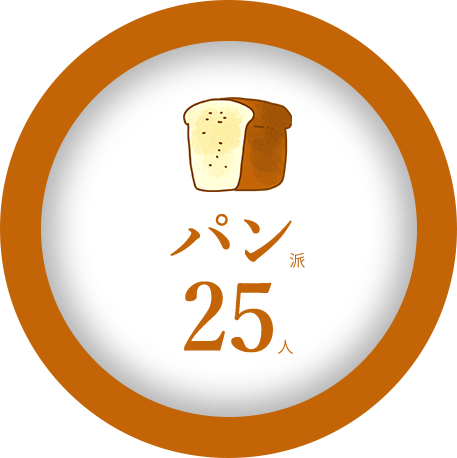 パン派 25人