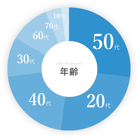 How old are you?年齢 50代/20代/40代/30代/60代/70代/10代