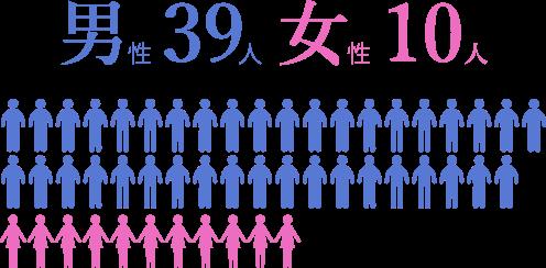 男性39人・女性10人